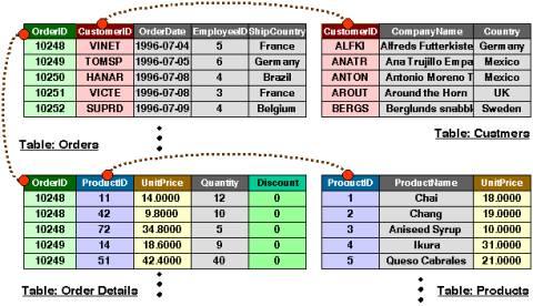 図1 今回使用する4つのテーブル同士の関係(図版をクリックすると拡大表示します)