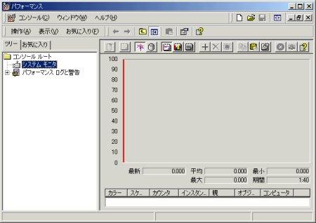 画面2 パフォーマンス・モニタの起動画面(画面をクリックすると拡大表示します)