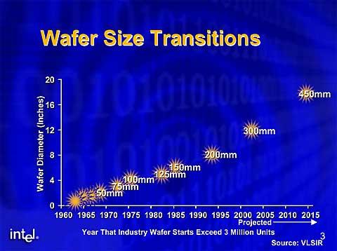 シリコン・ウエハのサイズの移行