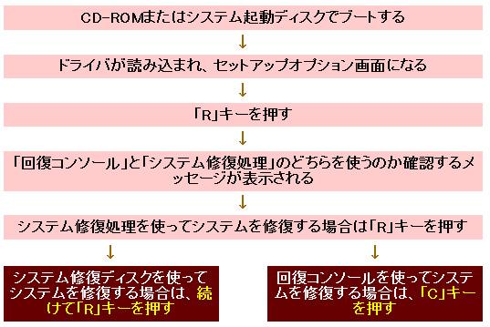 図3 回復コンソールとシステム修復ディスクを使う場合の操作手順