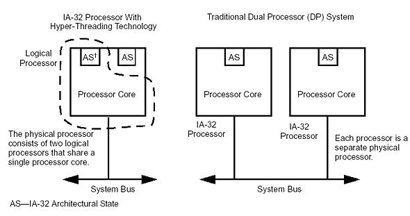 Hyper-Threadingの概念