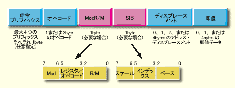 IA-32(x86アーキテクチャ)の一般的な命令フォーマット