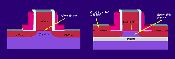 TeraHertzトランジスタの構造