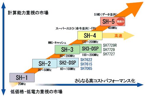 SuperHのロードマップ