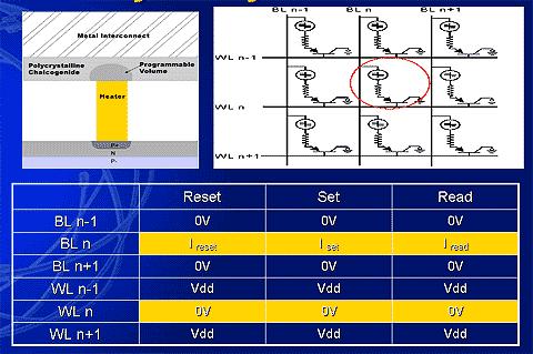 OUMの構造