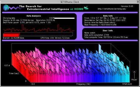 SETI@homeクライアントソフトウェアの画面。解析計算の様子がグラフ表示されている