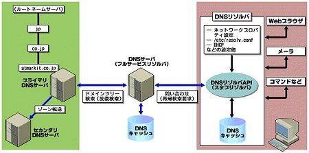 図1 DNSの動作概要。図の青い矢印が、DNSプロトコルのやりとりされている部分(図版をクリックすると拡大表示します)