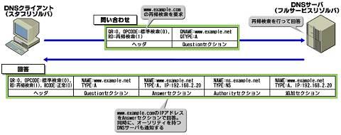 図3 名前解決時のフロー(図版をクリックすると拡大表示します)