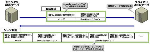 図4 ゾーン転送時のフロー(図版をクリックすると拡大表示します)