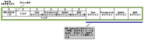 図5 DNS Updateメッセージのフォーマット(図版をクリックすると拡大表示します)