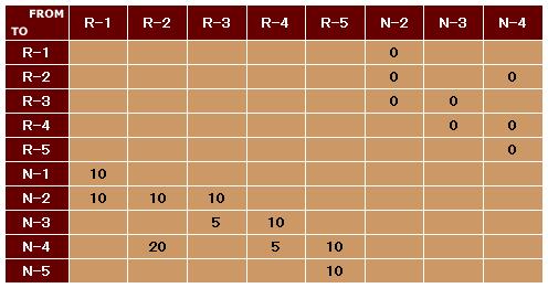 表1 図3のネットワークを基にしたLSDBの例