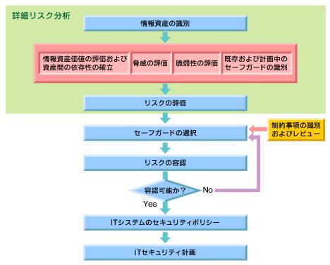 図1 詳細リスク分析を含むリスクマネジメント(GMIT-Part3より抜粋)
