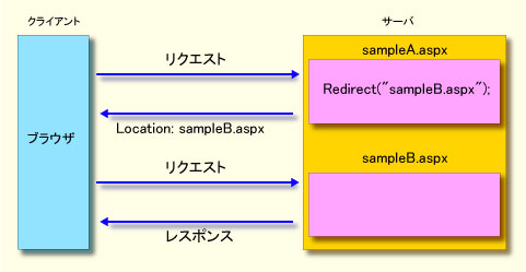 dt-redirect.jpg