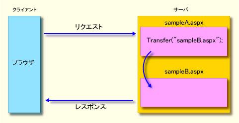 dt-transfer.jpg