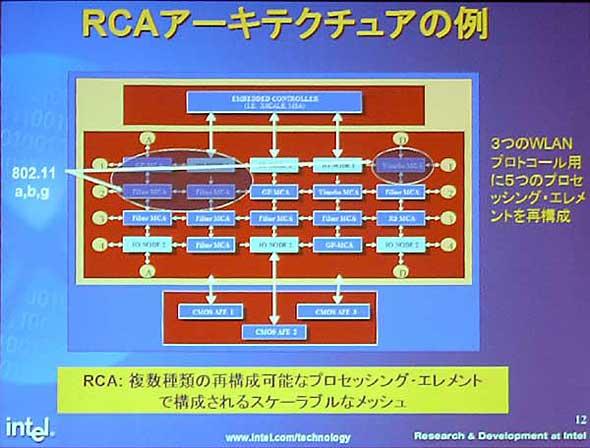 Intelのリコンフィギュラブル技術「RCAアーキテクチャ」