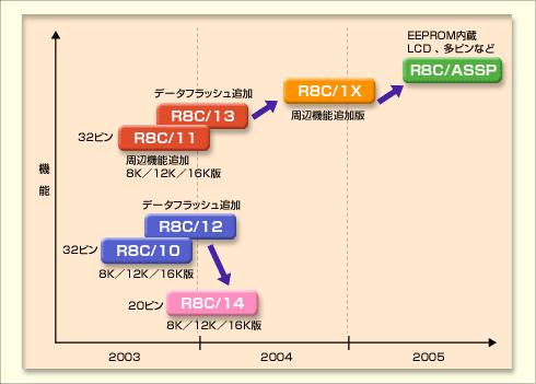 R8C/Tinyシリーズのロードマップ