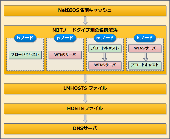 NBT(NetBIOS over TCP/IP)における名前解決の仕組みと優先度