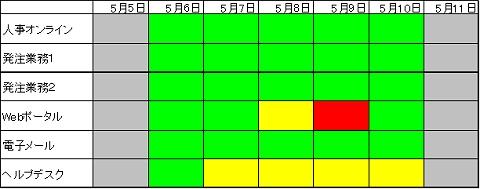 図5 SLAMチャート例