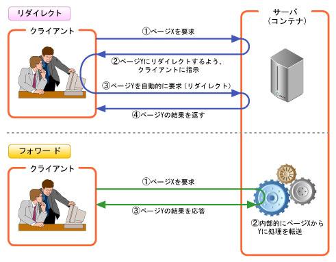 リダイレクトは、サーバからクライアントに異なるページYにアクセスする要求を返すことでページYへの遷移を実現する。これに対し、フォワードはサーバ内でページYに処理を転送し、ページYを結果としてクライアントへ返すことでページ遷移を実現する