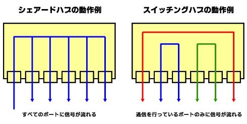 図1 シェアード・ハブとスイッチング・ハブ