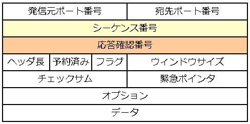 図7 TCPヘッダフォーマット