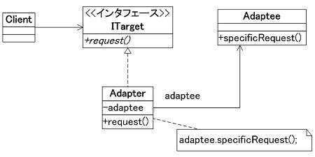 オブジェクトに適用するアダプタ