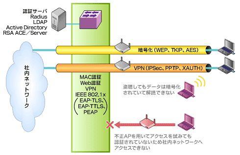 図1 データ暗号化と認証