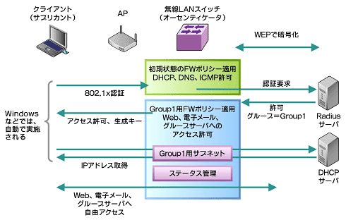 図2 IEEE 802.1xを利用した場合