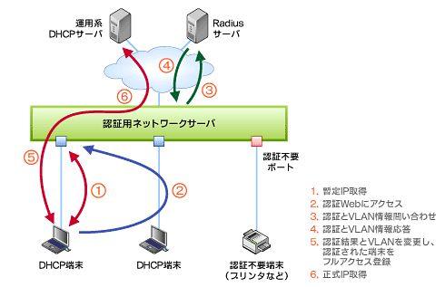 図4 ポート専有モード(Designated Port Mode)