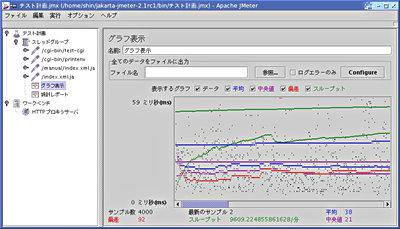 画面4 テスト結果(グラフ表示)(画面をクリックすると拡大します)