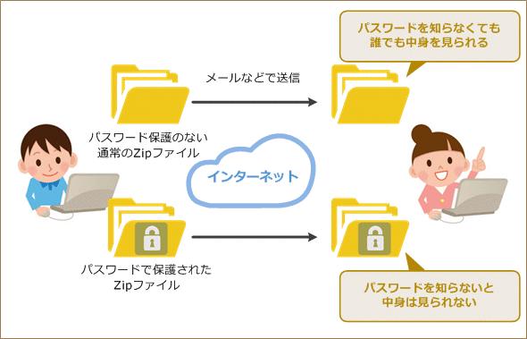 ZIPファイルにパスワードを付けて保護する