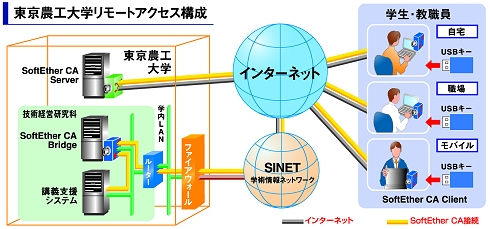 図2 東京農工大学の在宅学習する社会人学生に向けたリモートアクセス