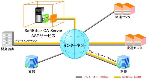 図1 富士通独自のFNAプロトコルで遠隔地を許容できるコストで結ぶ