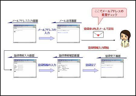 メールアドレスの重複チェックを含むシステム概念図
