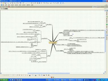 図2 マインドマップでプレゼンテーションの草案をまとめる