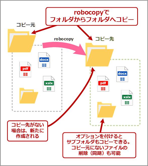 robocopyコマンドの動作