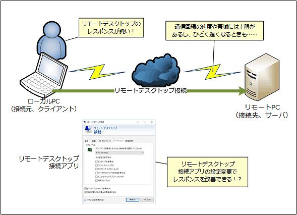 「リモートデスクトップ接続」アプリの設定変更で応答性能がアップ!?
