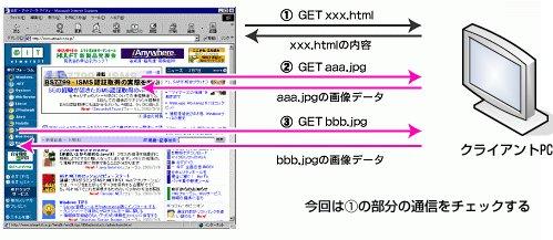 図3 「HTMLを表示せよ」という命令のWebブラウザとクライアントPCのやりとり