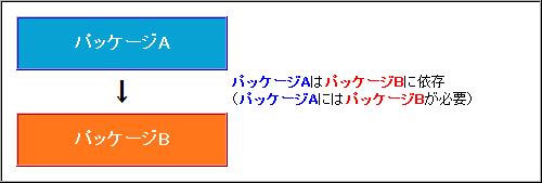 図1 パッケージ間の依存関係