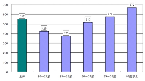 Webプロデューサー・プランナー平均年収