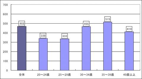 Webディレクター平均年収
