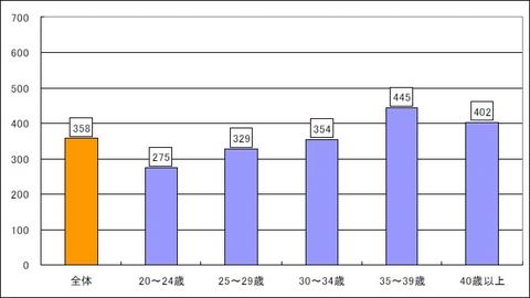 Webデザイナー平均年収