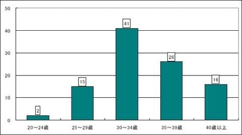 Webプロデューサー・プランナー年齢構成