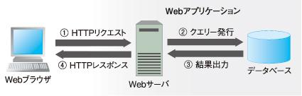 図2 Webアプリケーションの通信の仕組み