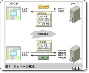 連載:Tomcatを使う「JSPプログラミング」第8回