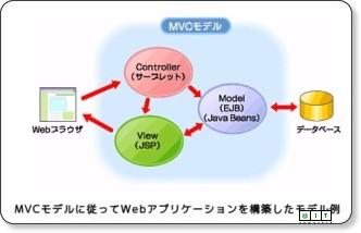 Java Solution FAQ:MVCモデルという言葉をよく聞きますが何のことですか?