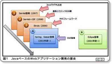 EclipseベースIDEとTomcatで始めるFlex+Java開発(1/3) ─ @IT