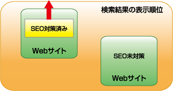 図1 コンテンツ内容が全く一緒でも、SEO対策しているサイトのほうが、検索エンジンの上位に表示され、その結果多くの人にアピールすることができる