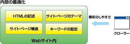 図2 クローラーが解析しやすいサイト構造やHTMLの記述に気をつける「内部の最適化」