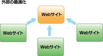 図3 検索エンジンが重要視する「ほかからのリンク」を増やすのが「外部の最適化」
